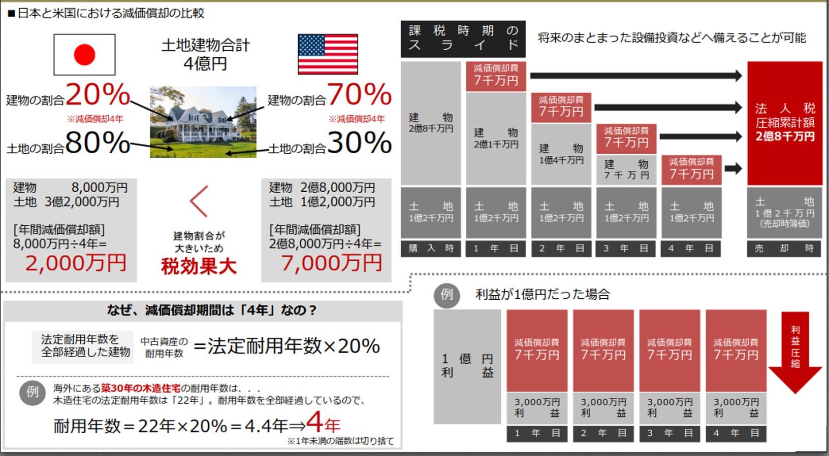日本と米国における減価償却の比較