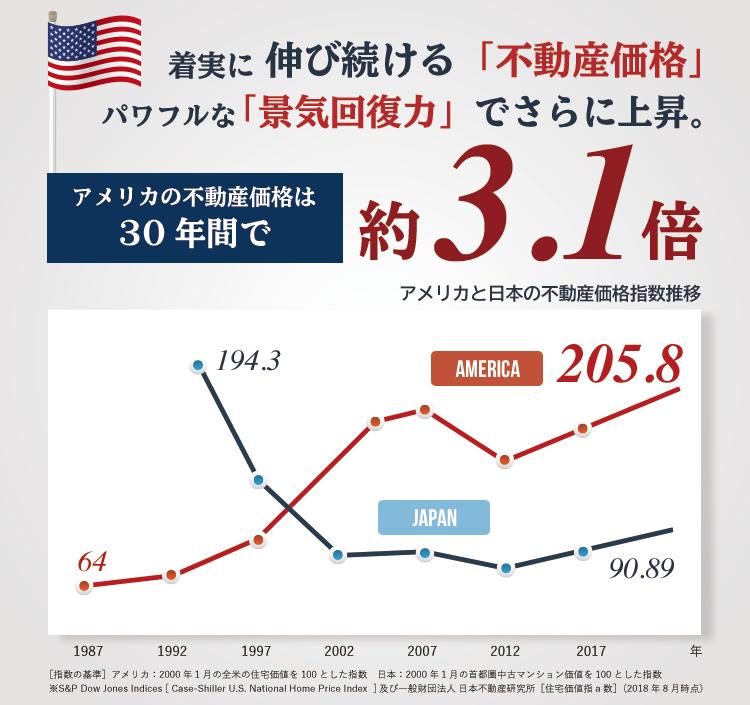 着実に伸び続ける「不動産価格」パワフルな「景気回復力」で更に上昇。アメリカの不動産価格は30年間で約3.1倍