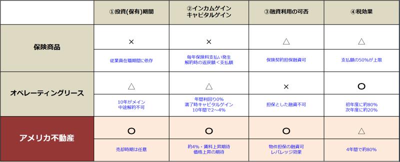 菅井先生 法人税対策商品比較表