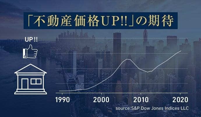 「不動産価格UP!!」の期待