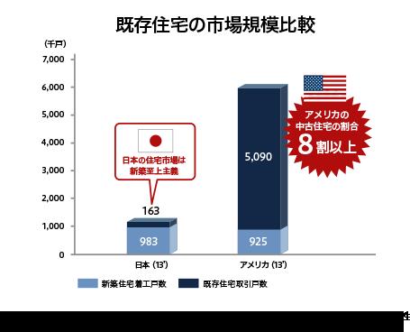 既存住宅の市場規模比較