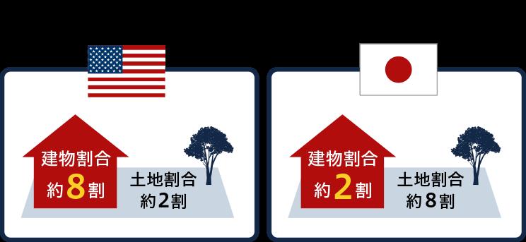 日米の「土地」と「建物」の評価割合の違い