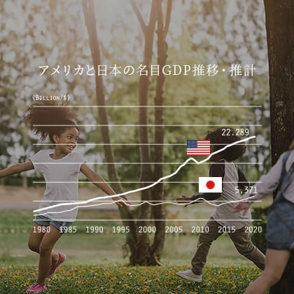 アメリカと日本の名目GDP推移・推計