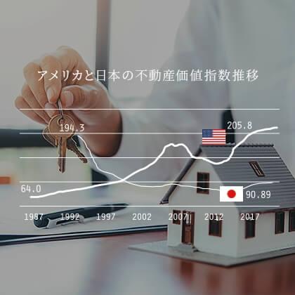 アメリカと日本の不動産価値指数推移
