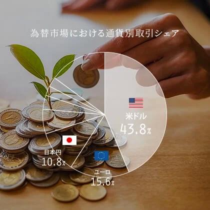 為替市場における通過別取引シェア