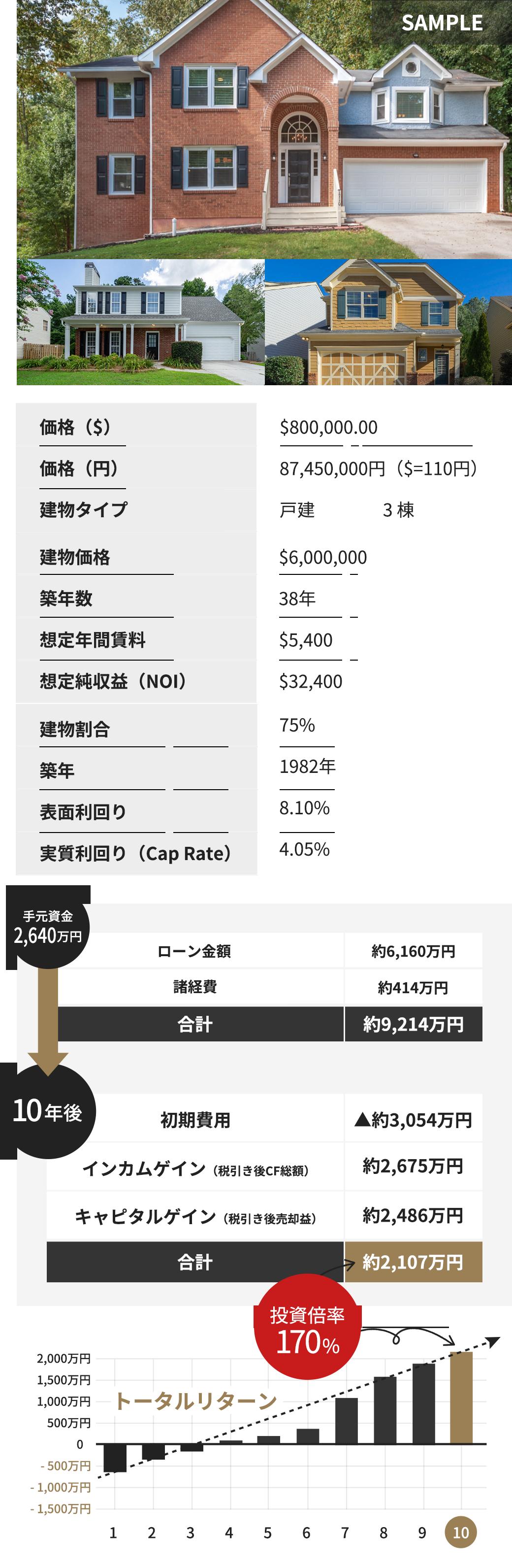 価格($)$800,000.00 価格(円)87,450,000円($=110円) 建物タイプ 戸建3棟 建物価格$6,000,000 建物割合75% 築年数38年 築年1982年 想定年間賃料$5,400 表面利回り8.10% 想定純収益(NOI)$32,400 実質利回り(Cap Rate)4.05% 手元資金2,640万円 ローン金額約6,160万円 諸経費約414万円 合計9,214万円→10年後 初期費用▲ 約3,054万円 インカムゲイン(税引き後CF総額)約2,675万円 キャピタルゲイン(税引き後売却益)約2,486万円 合計2,107万円 投資倍率170% トータルリターン 2,000万円 1,500万円 1,000万円 500万円 0 -500万円 -1,000万円 -1,500万円 1 2 3 4 5 6 7 8 9 10