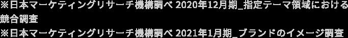 ※日本マーケティングリサーチ機構調べ 2020年12月期_指定テーマ領域における競合調査 ※日本マーケティングリサーチ機構調べ 2021年1月期_ブランドのイメージ調査